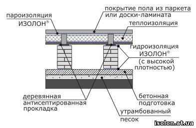 Изоспан стену пароизоляция на